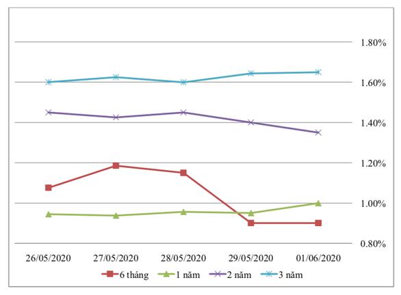 Giá trị phát hành trái phiếu Chính phủ tháng 5 cao nhất từ đầu năm - Ảnh 1.