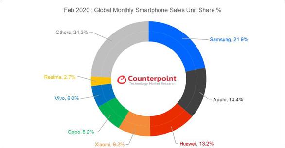 Realme toàn cầu đạt top 7 và 35 triệu người dùng - Ảnh 1.