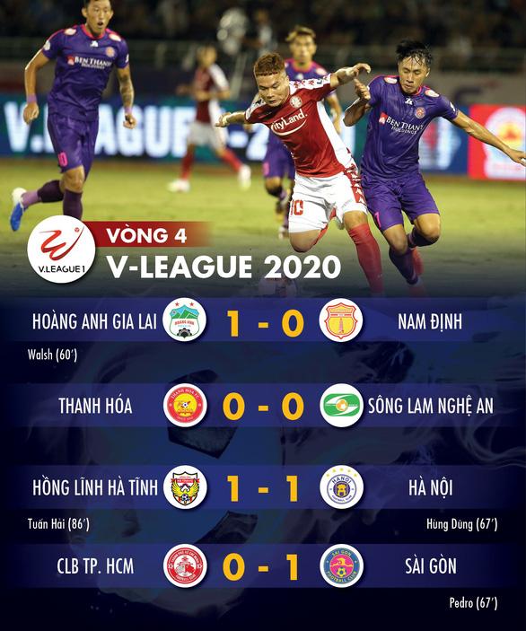 Kết quả và bảng xếp hạng V-League: Sài Gòn lên đỉnh bảng, Hà Nội và CLB TP.HCM ngoài tốp 4 - Ảnh 1.