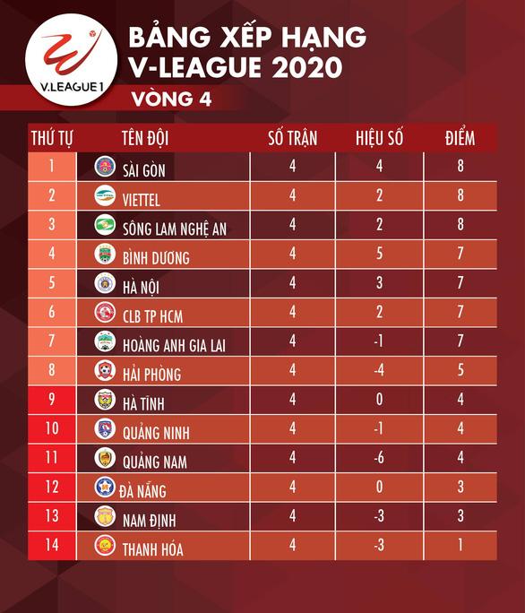 Thống kê V-League sau vòng 4: Vinh danh Sông Lam Nghệ An - Ảnh 2.