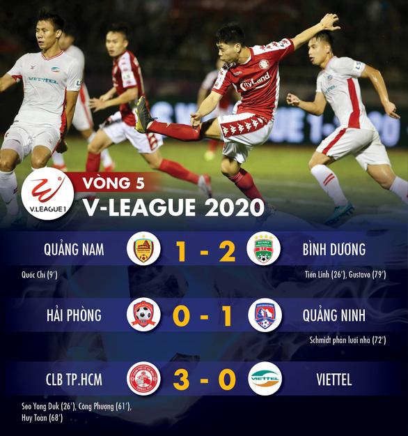 Kết quả và bảng xếp hạng vòng 5 V-League: Bình Dương và CLB TP.HCM chia nhau ngôi đầu - Ảnh 1.