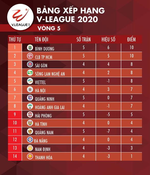 Kết quả và bảng xếp hạng vòng 5 V-League: Bình Dương và CLB TP.HCM chia nhau ngôi đầu - Ảnh 2.