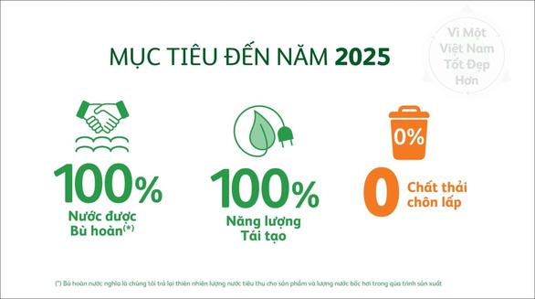 Heineken Việt Nam công bố Báo cáo Phát triển Bền vững lần thứ 6 - Ảnh 2.