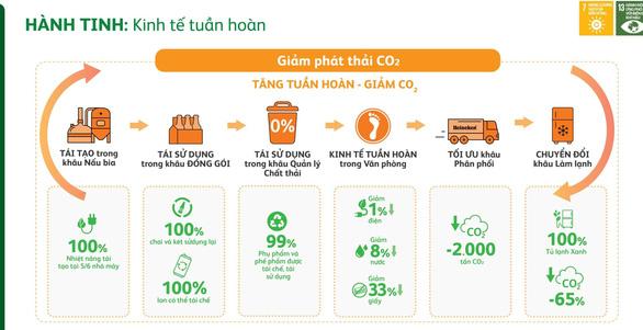 Heineken Việt Nam công bố Báo cáo Phát triển Bền vững lần thứ 6 - Ảnh 3.