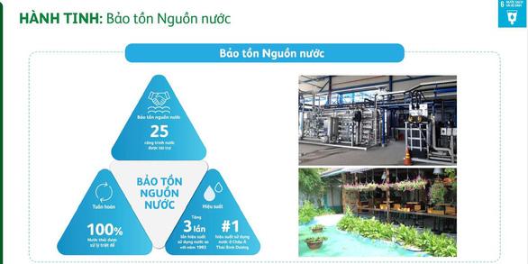 Heineken Việt Nam công bố Báo cáo Phát triển Bền vững lần thứ 6 - Ảnh 5.