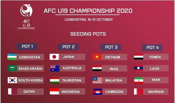 Việt Nam cùng bảng với Saudi Arabia, Úc và Lào ở Giải U19 châu Á 2020 - Ảnh 2.