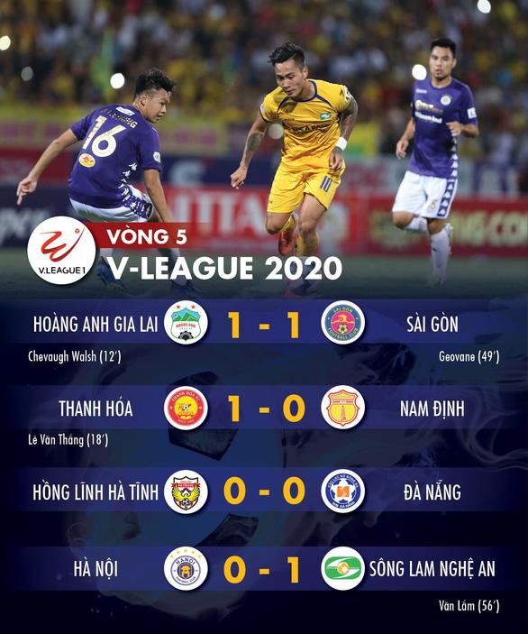 Kết quả và bảng xếp hạng V-League ngày 18-6: Sông Lam Nghệ An, Sài Gòn tiếp tục bất bại - Ảnh 1.