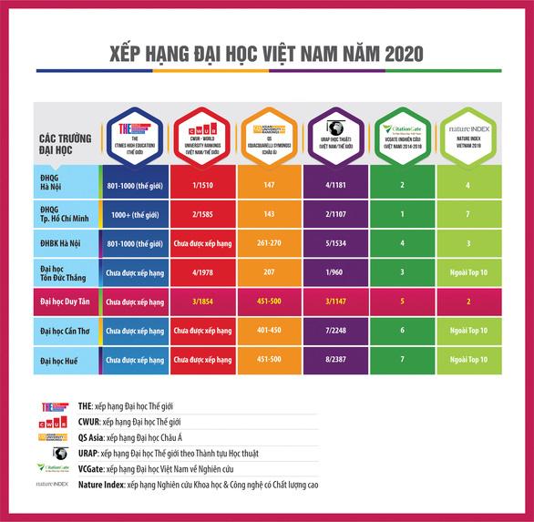 Duy Tân: Đại học ngoài công lập trong top 500 Châu Á - Ảnh 1.