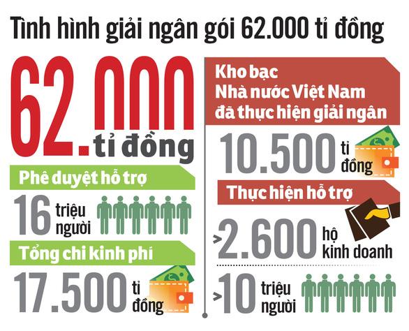 Sẽ sửa điều kiện nhận hỗ trợ gói 62.000 tỉ - Ảnh 3.