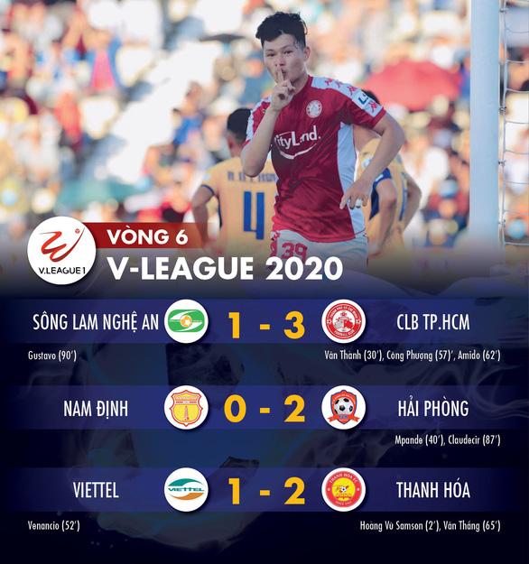 Kết quả và bảng xếp hạng vòng 6 V-League chiều 23-6: Chủ nhà toàn thua, CLB TP.HCM lên đỉnh - Ảnh 1.