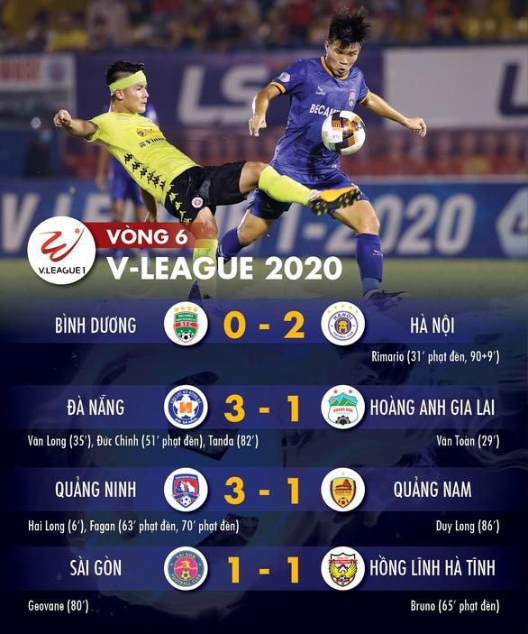 Kết quả và bảng xếp hạng vòng 6 V-League 24-6: Chiều mưa phạt đền, Hà Nội vào tốp 3 - Ảnh 1.