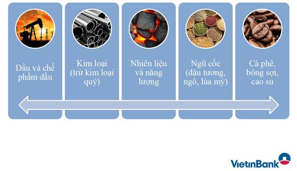 Sản phẩm phái sinh hàng hóa VietinBank: Công cụ đắc lực cho doanh nghiệp - Ảnh 2.
