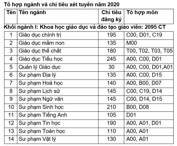 Đại học Quy Nhơn: Chỉ tiêu tuyển sinh ngành sư phạm năm 2020 tăng gấp 3 lần so với các năm trước - Ảnh 3.
