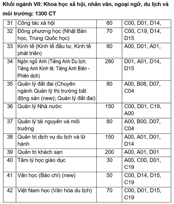 Đại học Quy Nhơn: Chỉ tiêu tuyển sinh ngành sư phạm năm 2020 tăng gấp 3 lần so với các năm trước - Ảnh 6.