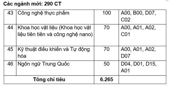 Đại học Quy Nhơn: Chỉ tiêu tuyển sinh ngành sư phạm năm 2020 tăng gấp 3 lần so với các năm trước - Ảnh 7.