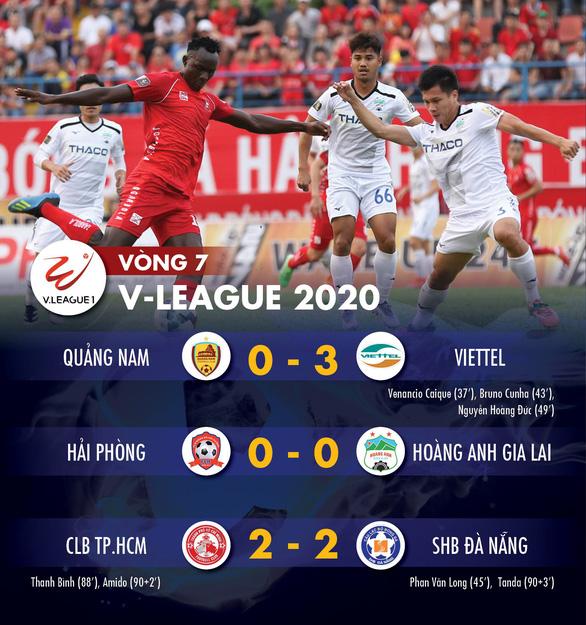 Kết quả và bảng xếp hạng V-League 29-6: Chủ nhà không thắng, CLB TP.HCM vẫn đầu bảng - Ảnh 1.