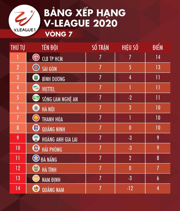 Kết quả và bảng xếp hạng vòng 7 V-League: Sài Gòn lên nhì bảng, Hà Nội đứng thứ 6 - Ảnh 2.