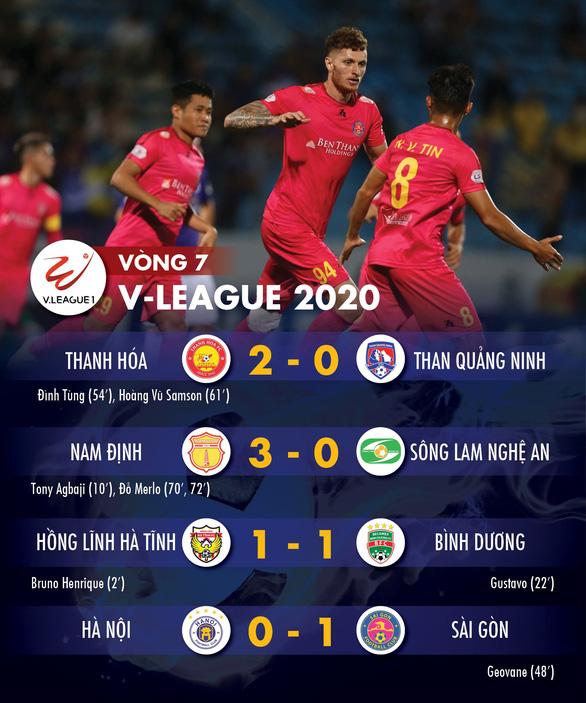 Kết quả và bảng xếp hạng vòng 7 V-League: Sài Gòn lên nhì bảng, Hà Nội đứng thứ 6 - Ảnh 1.