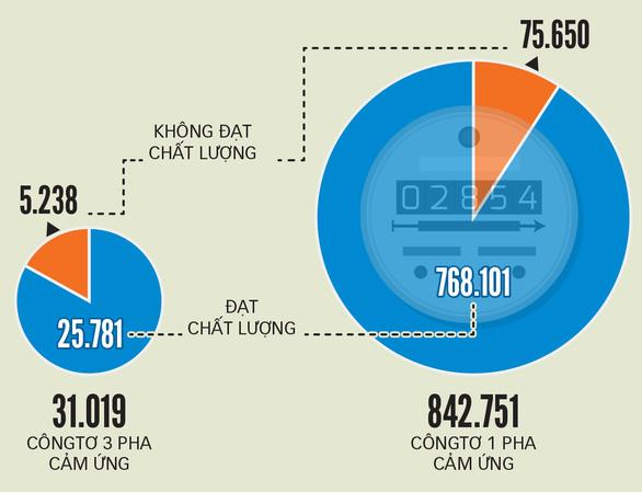 2 tháng gần đây, mỗi tháng có hơn 2.000 vụ ghi sai chỉ số côngtơ - Ảnh 2.