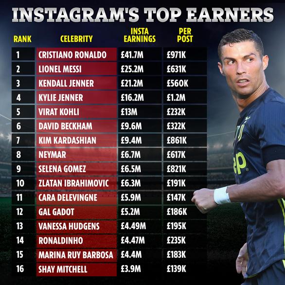 Ronaldo vua kiếm tiền Instagram, Duy Mạnh thứ 10 về người theo dõi ở Đông Nam Á - Ảnh 1.