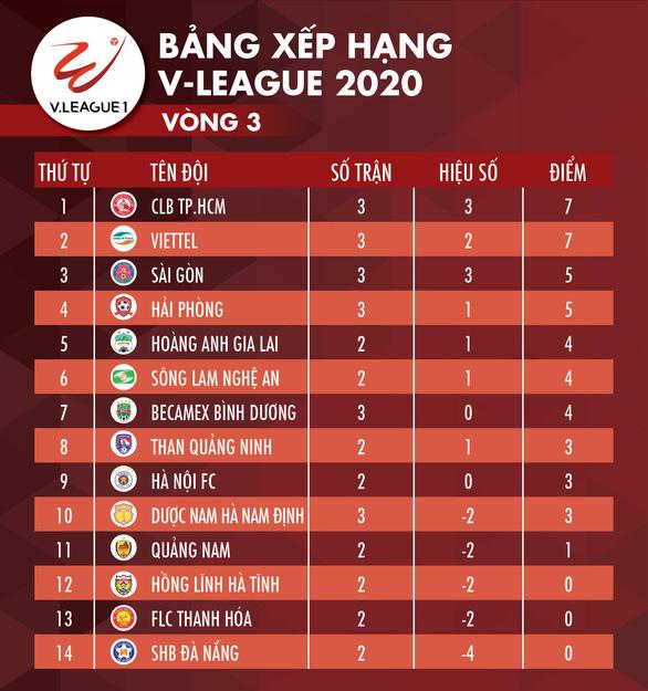 Kết quả và bảng xếp hạng vòng 3 V-League 2020: Hà Nội tốp 4, HAGL thứ 9 - Ảnh 3.