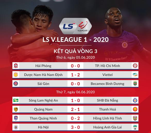 Kết quả và bảng xếp hạng vòng 3 V-League 2020: Hà Nội tốp 4, HAGL thứ 9 - Ảnh 1.
