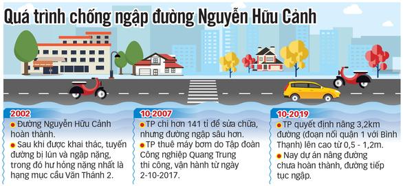 Tháng 4-2021, rốn ngập ở đường Nguyễn Hữu Cảnh hết ngập? - Ảnh 3.