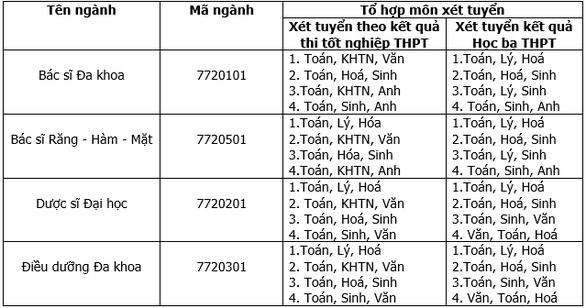 Đào tạo ngành Bác sĩ Đa khoa và Bác sĩ Răng-Hàm-Mặt tại ĐH Duy Tân - Ảnh 21.