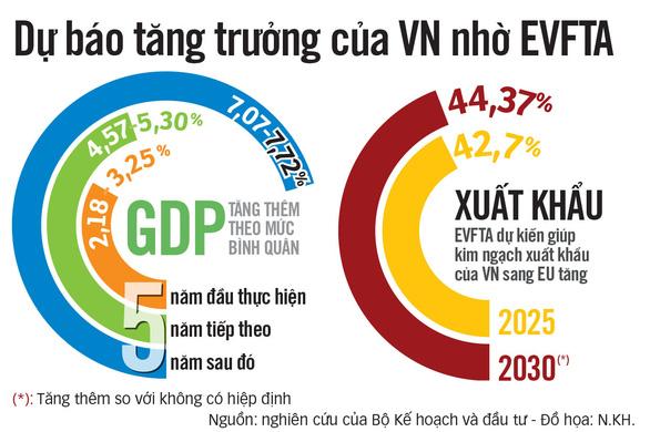 Chờ cú hích từ thị trường 18.000 tỉ USD với EVFTA - Ảnh 3.