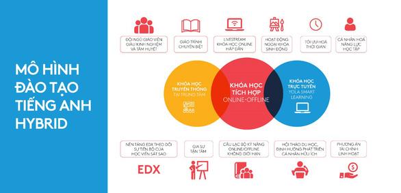 YOLA giới thiệu mô hình đào tạo tiếng Anh Hybrid - Ảnh 2.