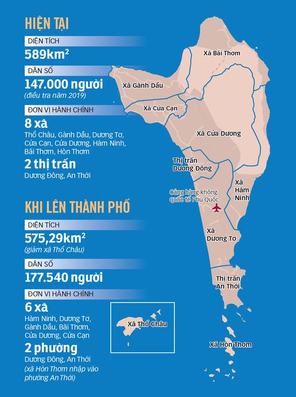 Phú Quốc có thể là thành phố đảo đầu tiên của Việt Nam - Ảnh 2.