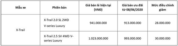Nissan Việt Nam và TCIE Việt Nam tiếp tục tung ra ưu đãi giá đặc biệt cho Nissan X-Trail - Ảnh 2.