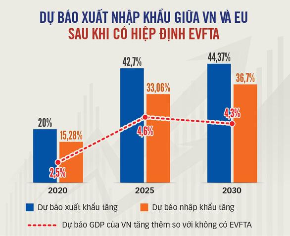 Nông sản Việt sẵn sàng vào EU - Ảnh 2.
