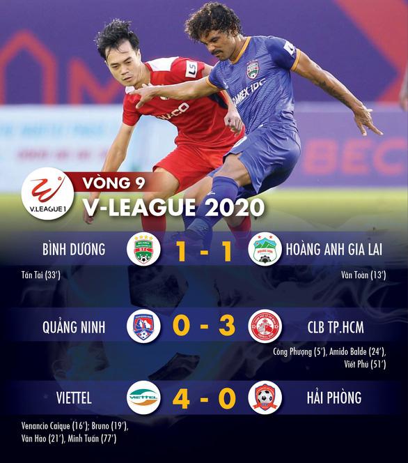 Kết quả V-League và bảng xếp hạng chiều 11-7: CLB TP.HCM tạm dẫn đầu, Viettel vùi dập Hải Phòng - Ảnh 1.