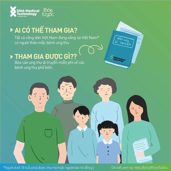 Chiến dịch giải mã gen miễn phí cho người thân của bệnh nhân ung thư - Ảnh 2.