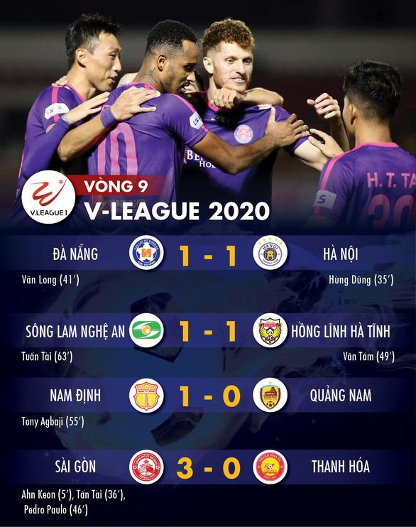 Kết quả, bảng xếp hạng, bàn thắng vòng 9 V-League: Nam Định thoát đáy bảng - Ảnh 1.