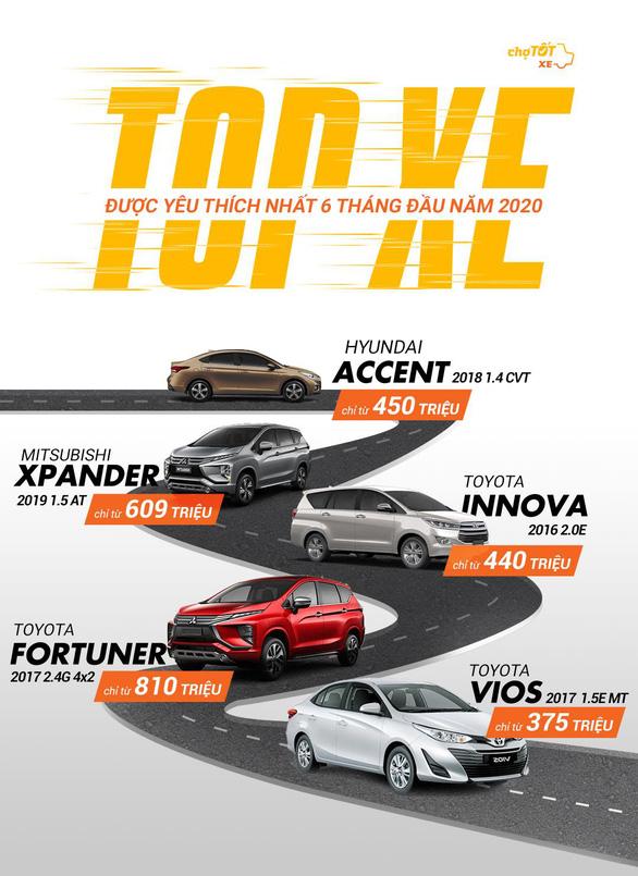 Nhìn lại thị trường ô tô 6 tháng đầu 2020 - Ảnh 2.