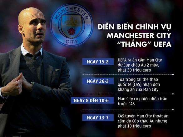 Man City kháng án thành công, được dự cúp châu Âu mùa sau - Ảnh 2.