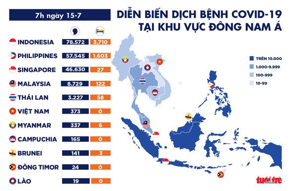 Dịch COVID-19 ngày 15-7: Việt Nam 90 ngày 0 ca lây trong cộng đồng, Mỹ đã hơn 139.000 người chết - Ảnh 3.