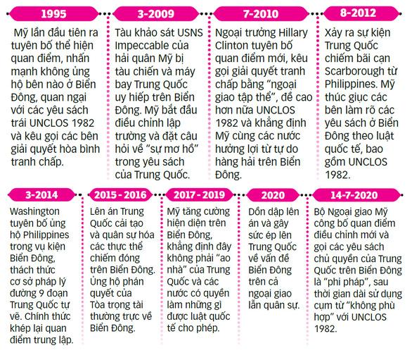 Mỹ bác bỏ yêu sách của Trung Quốc ở Biển Đông: Cục diện có lợi cho Việt Nam, ASEAN - Ảnh 5.