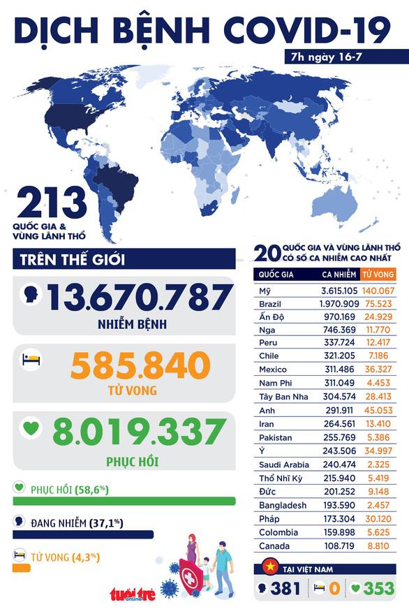 Dịch COVID-19 ngày 16-7: Thế giới hơn 13,6 triệu ca, tổng thống Brazil vẫn dương tính - Ảnh 2.