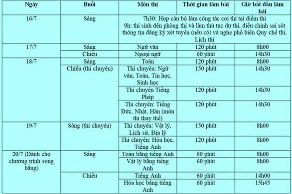 Thi vào lớp 10 Hà Nội: Có thể dùng thẻ căn cước công dân thay phiếu báo thi - Ảnh 2.