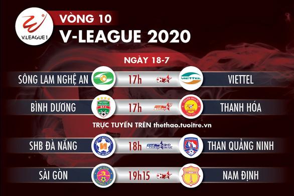 Lịch trực tiếp vòng 10 V-League ngày 18-7: Tâm điểm Thống Nhất và Gò Đậu - Ảnh 1.