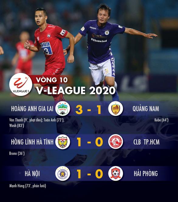 Kết quả, bảng xếp hạng V-League 2020 17-7: HAGL lên thứ ba, Hà Nội có ba điểm, CLB TP.HCM bại trận - Ảnh 1.