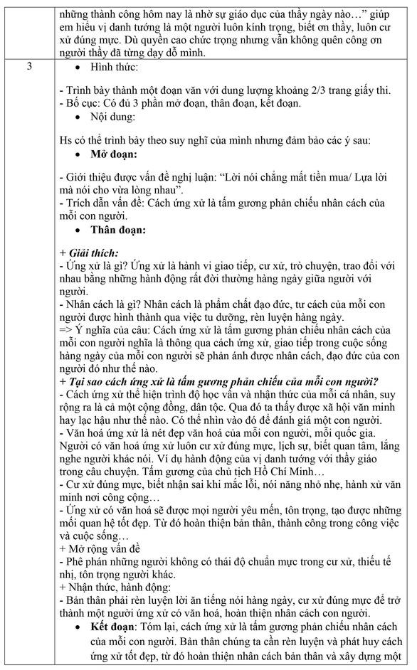 Gợi ý bài làm môn văn thi lớp 10 Hà Nội - Ảnh 3.