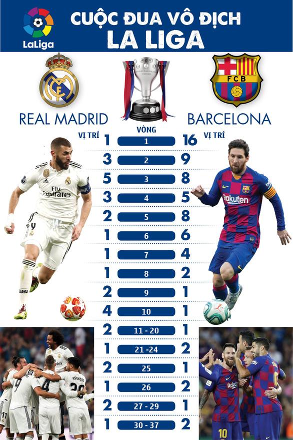 Benzema lập cú đúp đưa Real Madrid lên ngôi vô địch La Liga - Ảnh 1.