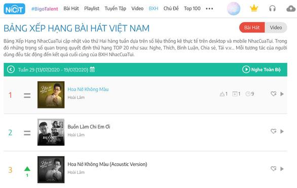 Bộ đôi nhạc sĩ Nguyễn Minh Cường và Hoài Lâm lập kỷ lục mới - Ảnh 3.
