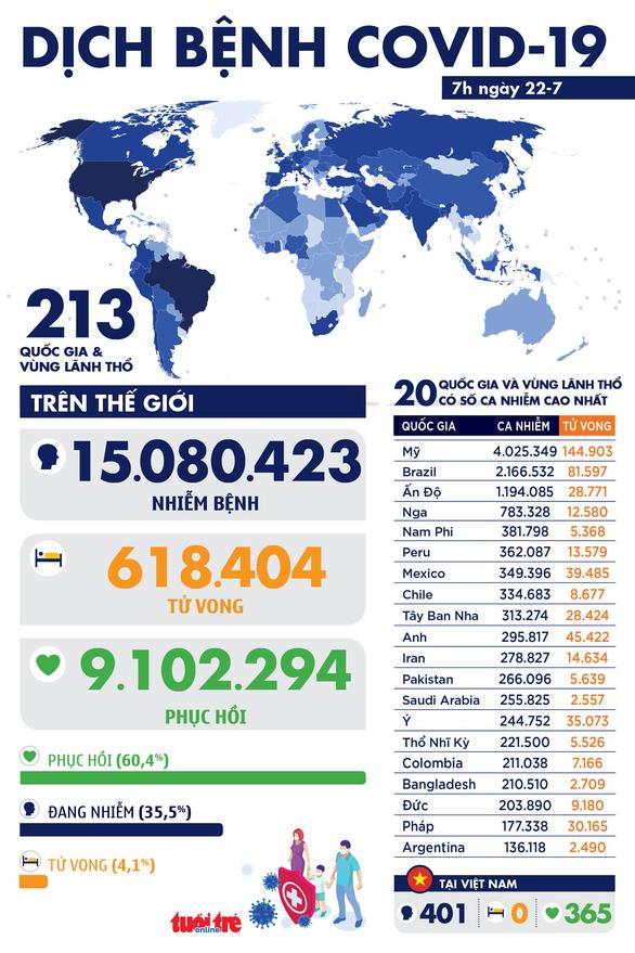 COVID-19 ngày 22-7: Thế giới hơn 15 triệu ca nhiễm, Thái Lan gia hạn tình trạng khẩn cấp - Ảnh 1.