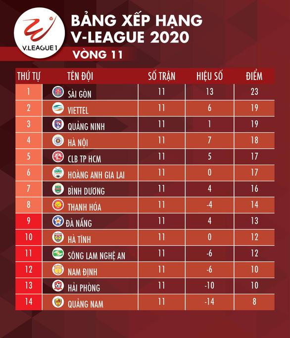 Kết quả và bảng xếp hạng V-League ngày 24-7: Hà Nội vượt mặt HAGL và CLB TP.HCM - Ảnh 2.