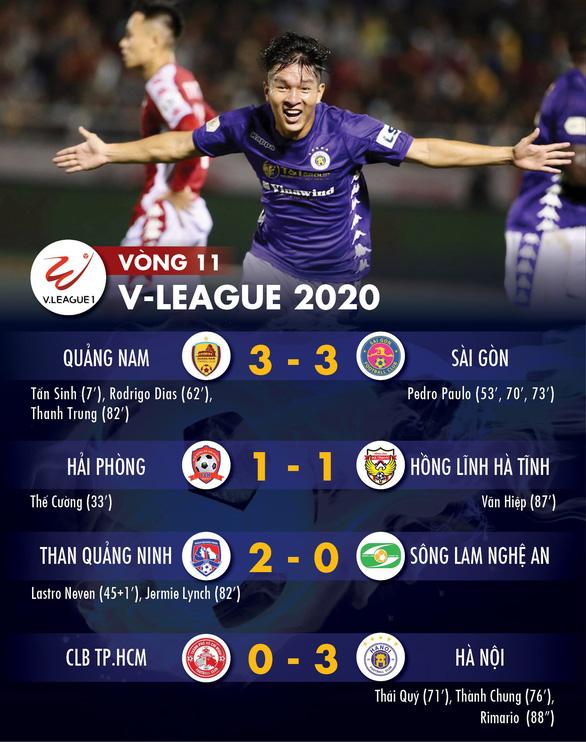 Kết quả và bảng xếp hạng V-League ngày 24-7: Hà Nội vượt mặt HAGL và CLB TP.HCM - Ảnh 1.